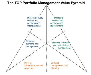 PPMO_Value_Pyramid.jpg