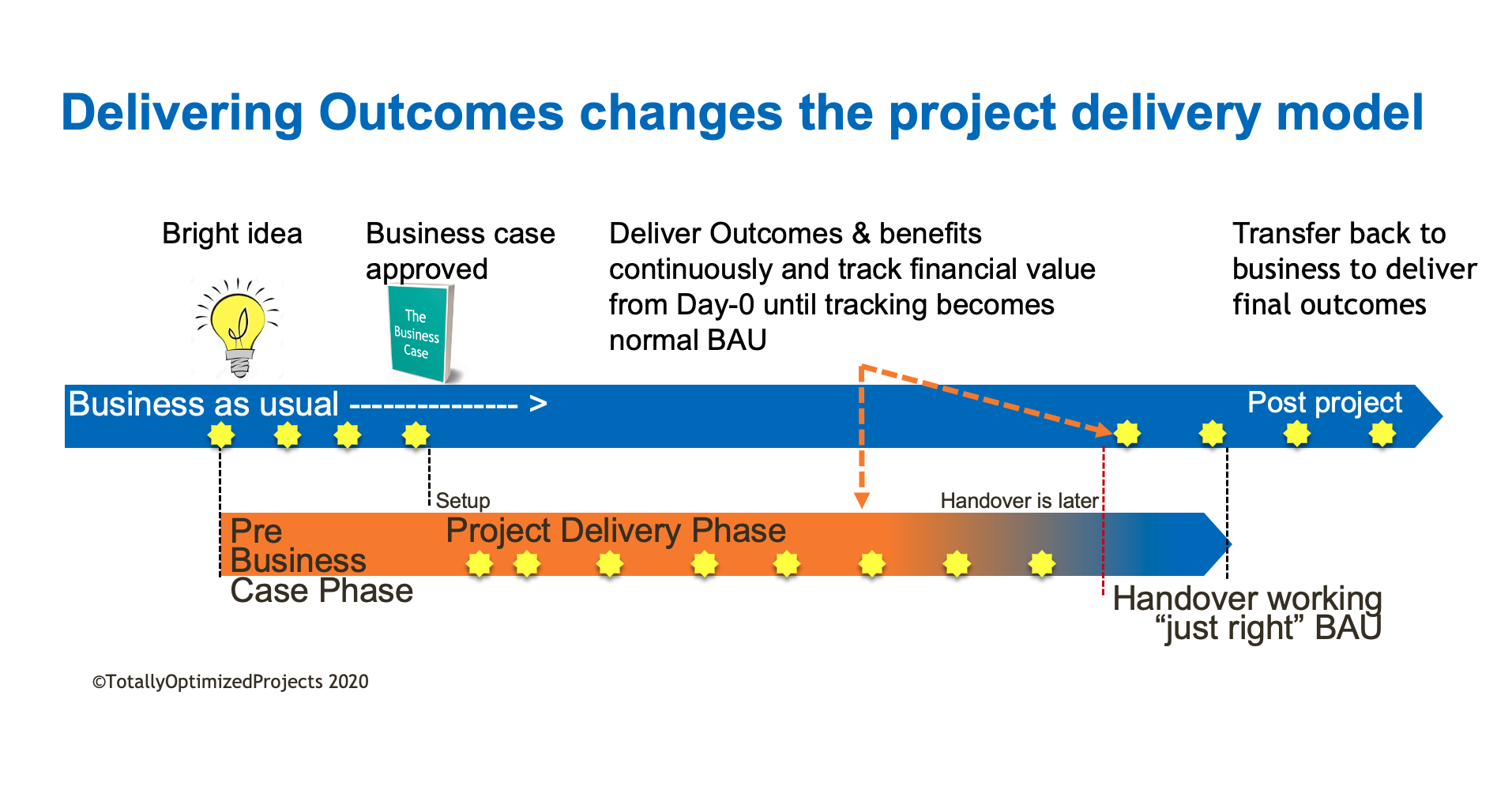 Outcomes project model