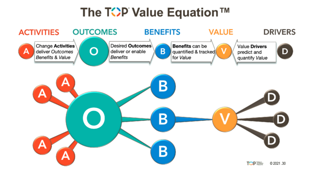 TOP Value Equation v2020.30