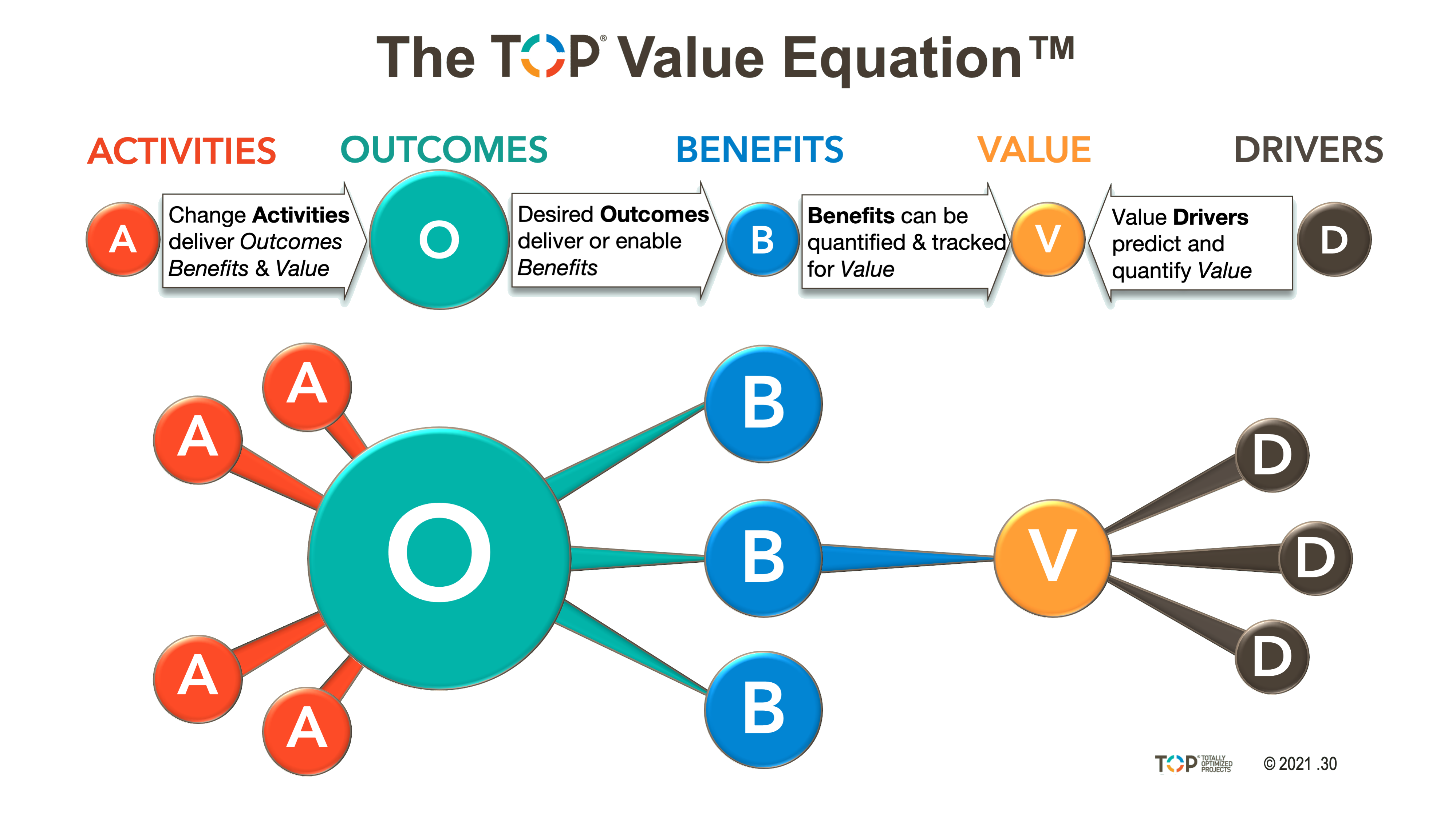 TOP Value Equation